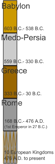 The succession of Gentile Empires according to the prophecies in the book of Daniel, with the approximate dates of their rise and fall.  Copyright 2002 Historicism.com.